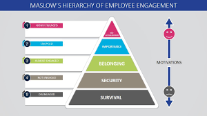 Ppt Pyramid Maslows Hierarchy Of Employee Engagement Powerpoint