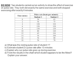 Time Mins Pulse Rate Beats Per Minute Student 1student