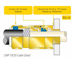 Alco Cable Gland Chart Cable Glands For Ex D Ex N Equipment Cmp Products Limited