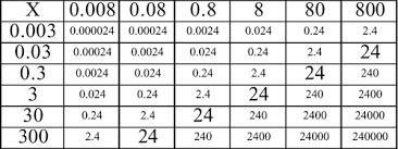 Decimals Operations Multiplying