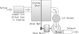 wiring diagram for a clothes dryer the wiring diagram hotpoint dryer wiring diagram collection frigidaire dryer wiring wiring diagram