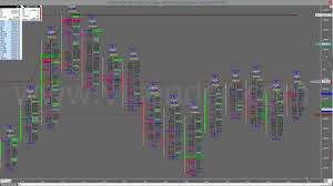 Nifty Order Flow Charts A 5 Min Orderflow Chart With The Volumes Of The Nifty Future
