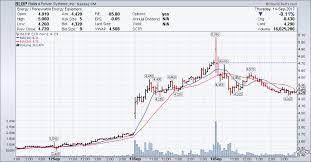 Ballard Power Systems Bldp Stock Chart Technical Analysis
