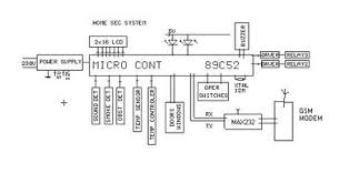 home security system sending sms on mobile final year projects schematic diagram home security system sms through gsm modem