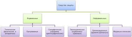 Основы информационной безопасности и <b>защита</b> информации ...