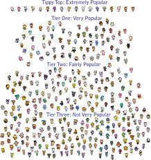 Villager Trade Chart Animal Crossing New Leaf Villager Trade Villager Popularity