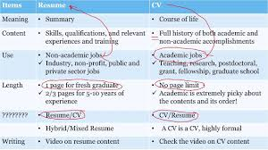 Difference Between Cv Resume Resume Work Template