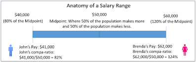 salary range calculator compensation 101 get to know compa ratios