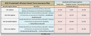 Life insurance plans including term life insurance cover death caused due to health issues. Icici S Iprotect Smart Term Plan Features Benefits Review