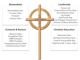 Youth Ministry Organizational Chart Image Result For United Methodist Church Organizational