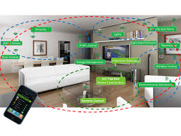 modern home wiring modern image wiring diagram smart houses technology home decor on modern home wiring