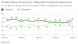 Obama Approval Hits 50 After Stretch Of Sub 50 Ratings