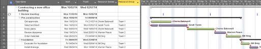 Change Colour Of Gantt Chart Bars Automatically Automatically Format The Colour Of Task Bars In Gantt Chart