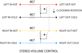 on the bench diy monitor controller audiotechnology magazine in the diagram above you ll see that four 4k7Ω or 4700Ω 1% metal film resistors and a dual gang 10k log pot have been used to create the volume control
