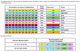 Lotto Max Number Frequency Chart Lotto 6 49 Winning Numbers Frequency Chart Good Luck