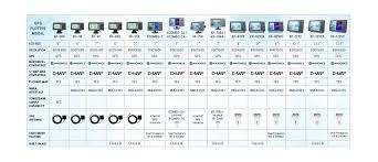 Gps Comparison Chart Onwa Chart Plotter Comparison Onwa Marine Electronics Co Ltd