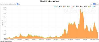 Bitcoin Distribution Chart Bitcoin Distribution Chart Join Bitcoin Free