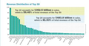 The 50 Largest Pharmaceutical Companies By Sales Seeking Alpha