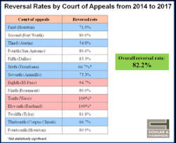 Texas Courts Chart The Texas Supreme Courts Docket Part 2 Reverse Render