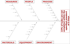 How A Cause And Effect Diagram Helped Reduce Defects By 19
