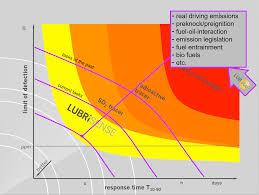 Engine Oil Consumption Chart Oil Consumption Lubrisense