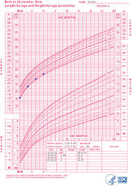 3 Yr Old Growth Chart One Year Old Growth Chart Best Picture Of Chart Anyimage Org