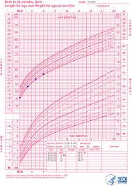 Girls Percentile Chart 10 Year Old Growth Chart Girl Www Bedowntowndaytona Com