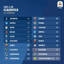 Serie A: risultati 16^ giornata, come cambia la classifica