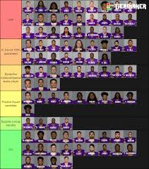2019 Vikings Roster Projection Tiers Of A Roster Daily