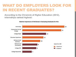 WHAT DO EMPLOYERS LOOK ...