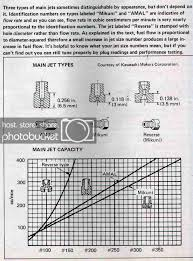 Viragotechforum Com View Topic Analysis Of Carburetor