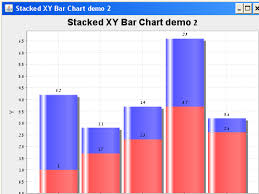 Jfreechart Adding Label Of Total To Stacked Bar Stack