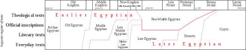 Egyptian Language Wikipedia