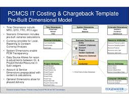 The Bill For It It Service Costing Showbacks Chargebacks With Pro