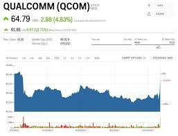 Qualcomm Stock Quote Classy QCOM Stock QUALCOMM Stock Price Today Markets Insider