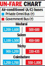 Odisha Bus Fare Chart Private Buses Increase Fares As Polling Day Draws Near