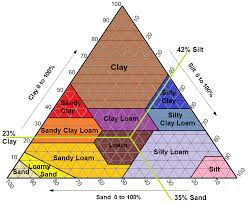 Soil Texture Chart Labeled Green Arrows Garden Soil