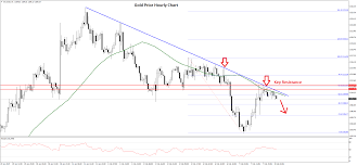 Gold Price And Crude Oil Price Facing Crucial Resistances