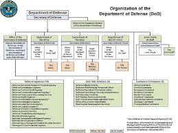 Africom Org Chart Chuck Hills Cg Blog Page 95