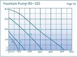 Fountain Pump Size Chart Oase Fountain Pump 525 525 Gph Free Shipping
