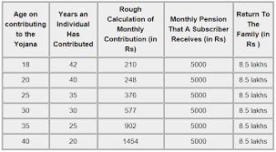 How To Apply For Atal Pension Yojana Benefits