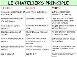 Le Chateliers Principle Google Search Teaching