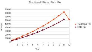 Traditional Versus Roth Ira Comparison Chart Whats The Difference Between A Roth Ira And A Traditional Ira