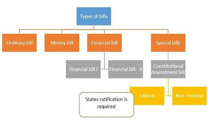 Flow Chart Of Parliament Of India How Bills Are Passed In Parliament