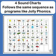 Jolly Phonics Alphabet Chart Free Printable Letter And Sound Charts Complement Jolly Phonics