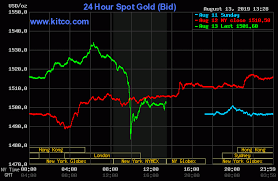 Comex Copper Live Chart Gold Silver Dip On Upbeat U S China News Kitco News