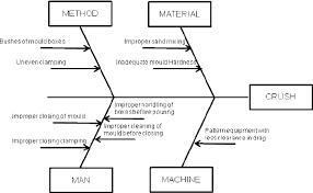 The Cause Effect Diagrams For Crush Download Scientific Diagram