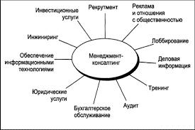 Реферат Анализ деятельности консалтинговых компаний Многие консалтинговые фирмы оказывают и неконсалтинговые профессиональные услуги Происходит переплетение менеджмент консалтинга управленческое