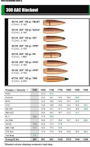 New Sierra Bullets 300 Aac Blackout Reloading Data The
