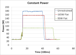 Intel Cpu Temperature Chart Why Intel Processors Draw More Power Than Expected Tdp And